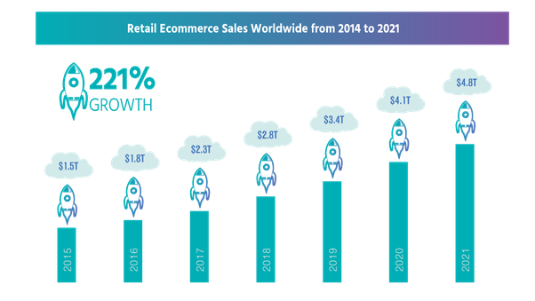 ecom world sales.png
